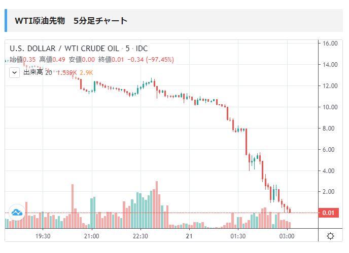 原油 価格 マイナス どうなる
